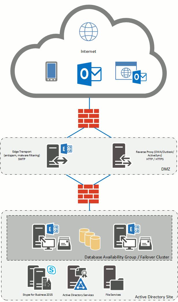 exchange scheme