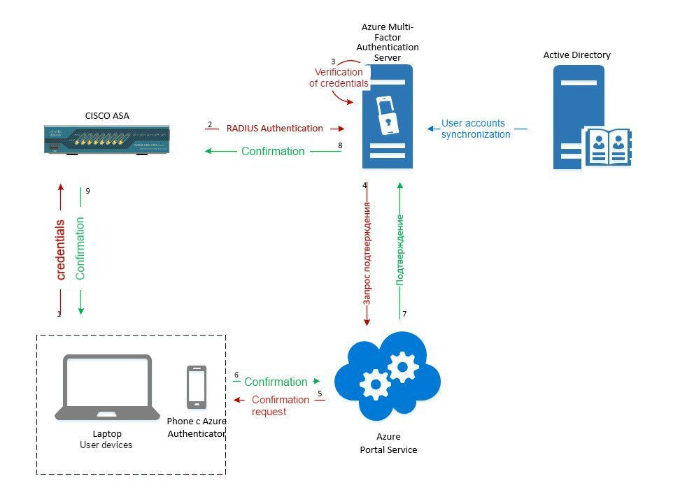 How to Configure Microsoft Azure Multi-Factor Authentication